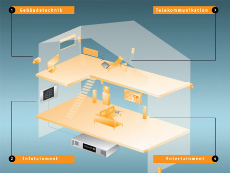 Smart Home Automation & Building Management Systems